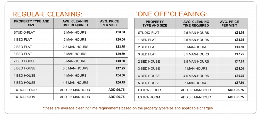 regular cleaning prices