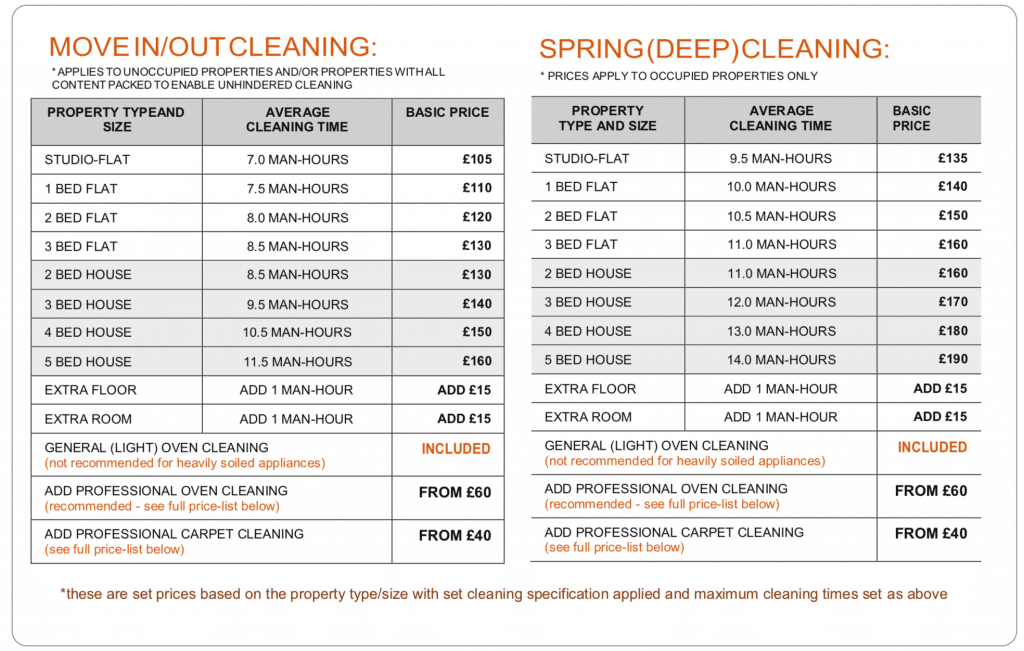tenancy cleaning prices